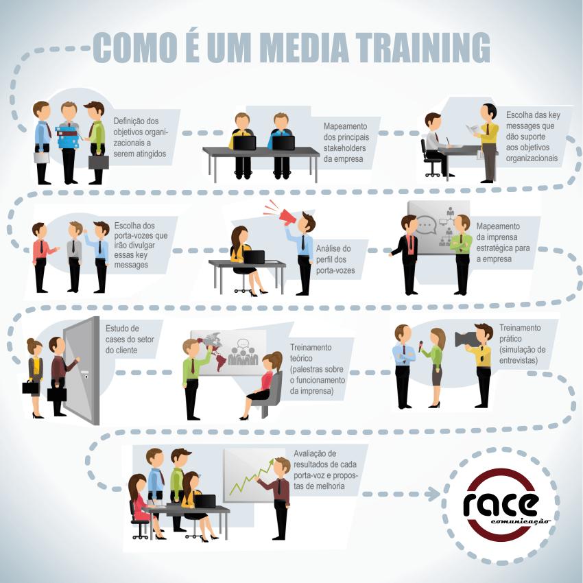 O que é media training?
