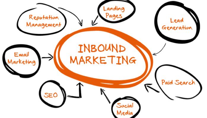 Produção de conteúdo customizado e inbound marketing 1